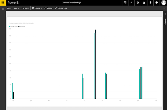 Power BI sensor data graph